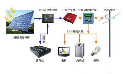 分布式光伏发电并网系统